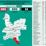 Минздрав обновил данные по распространению коронавируса в районах Кировской области