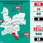 В трех южных районах Кировской области уже 426 случаев коронавируса