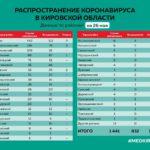 В минздраве рассказали о распространении коронавируса в районах Кировской области