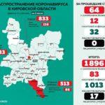 В Кировской области количество заражений коронавирусом достигло 1979