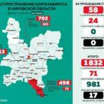 В минздраве обновили данные по коронавирусу в Кировской области