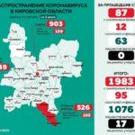 Минздрав опубликовал данные о распространении коронавируса в Кировской области
