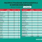 Обновлена карта распространения коронавируса в районах Кировской области