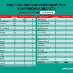 Минздрав сообщил данные по коронавирусу в районах Кировской области