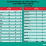 Минздрав сообщил данные о коронавирусе в районах Кировской области