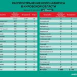 Обновлены данные по распространению коронавируса в районах Кировской области