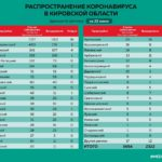 Минздрав обновил данные по коронавирусу в районах Кировской области