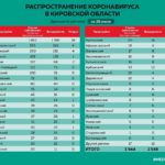 Минздрав сообщил данные о распространении коронавируса в районах Кировской области