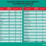 Обновлены данные о распространении коронавируса в районах Кировской области