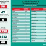 Минздрав опубликовал данные по распространению коронавируса в районах Кировской области