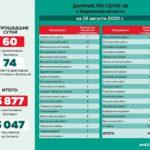 В минздраве сообщили данные по коронавирусу в районах Кировской области