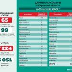 Опубликованы данные по коронавирусу в районах Кировской области