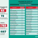 Минздрав опубликовал данные по коронавирусу в районах Кировской области